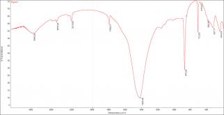 IR spectrophotometry